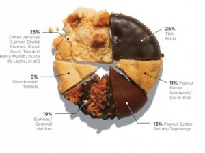 Interesting Data About Girl Scout Cookie Sales